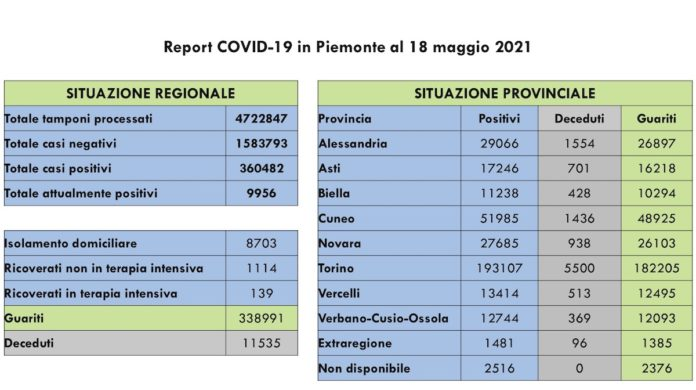 Report COVID 19 Piemonte 18 Maggio 2021
