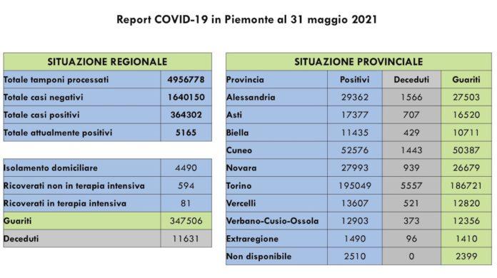 Report COVID 19 Piemonte 31 Maggio 2021