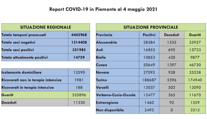 Report COVID 19 Piemonte 4 Maggio