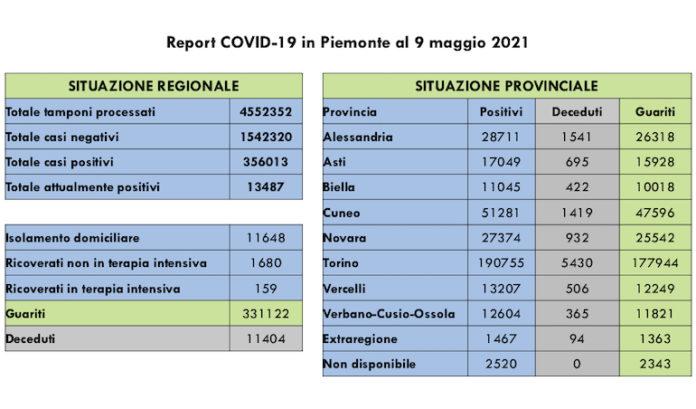 Report COVID 19 Piemonte 9 Maggio 2021