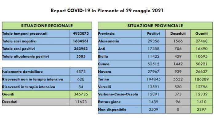 Report Covid 29 Maggio