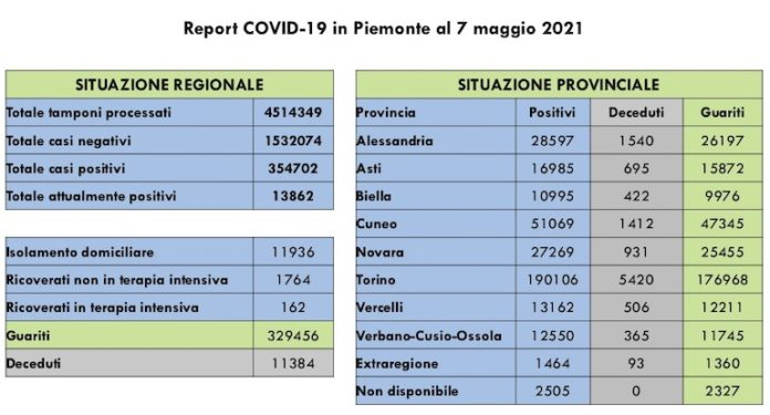 Report Piemonte 7 Maggio 2021