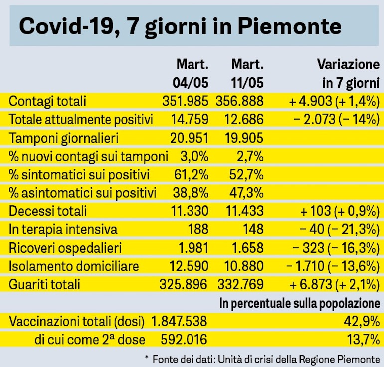 Covid 7 Giorni In Piemonte