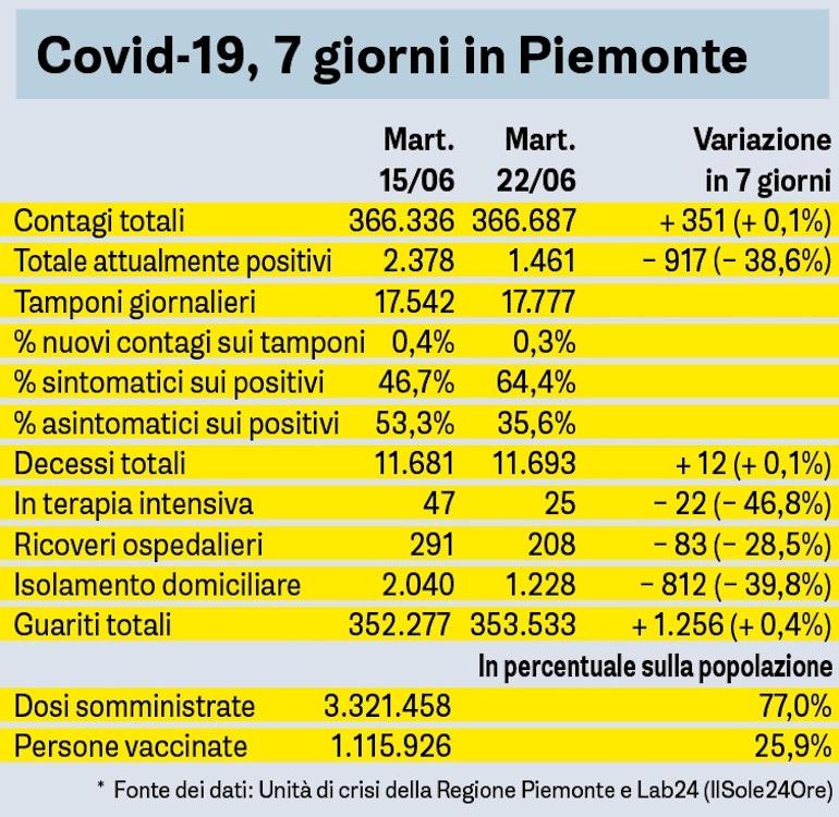 Covid sette giorni in Piemonte - 22_06_2021