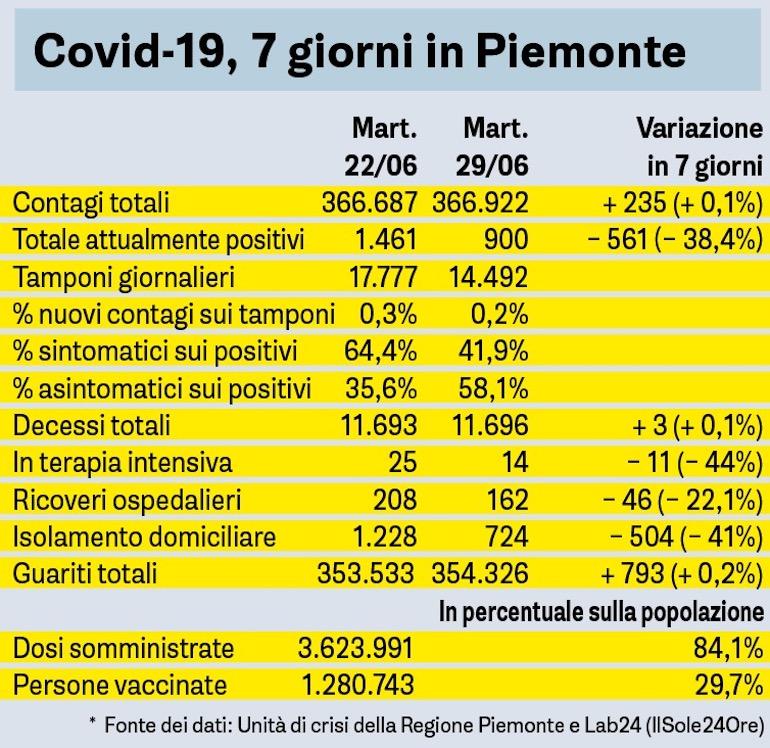 Covid Sette Giorni In Piemonte Tabella 29 06 2021