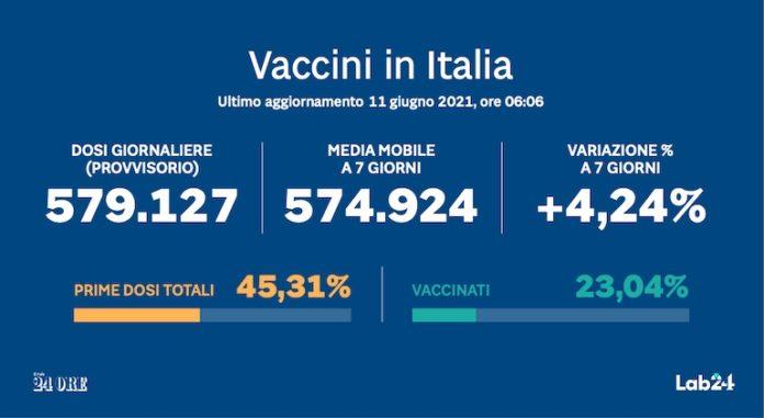 Il Vaccino Anti Covid In Italia In Tempo Reale Il Sole 24 ORE