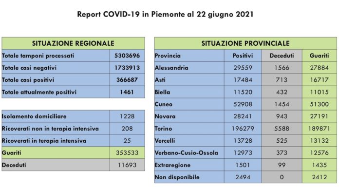 Report COVID 19 Piemonte 22 Giugno 2021