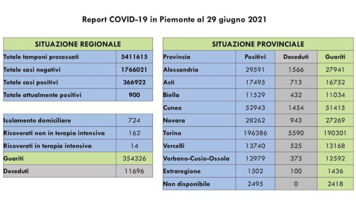 Report COVID 19 Piemonte 29 Giugno 2021
