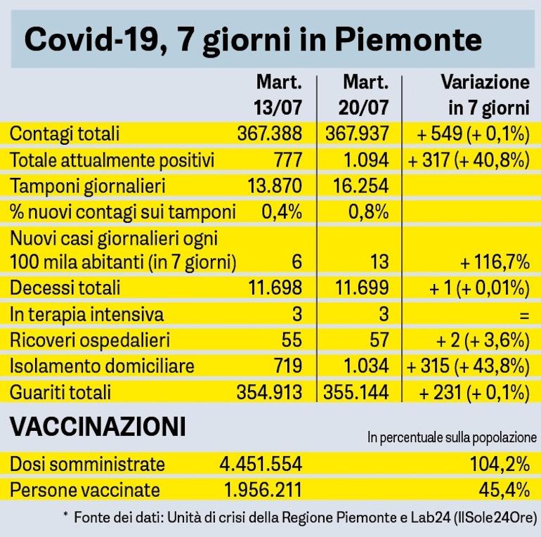 Covid 19, 7 Giorni In Piemonte