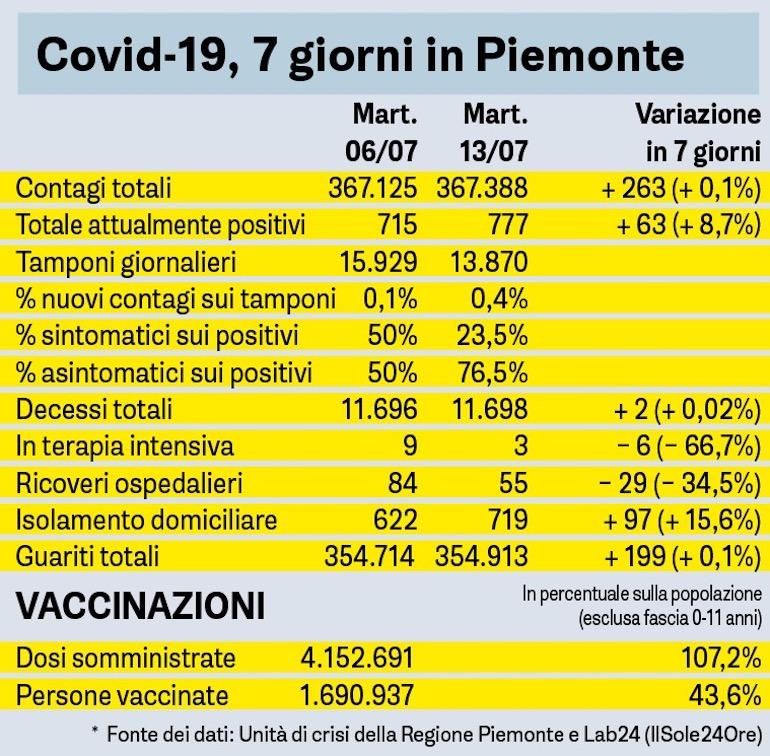 Covid Sette Giorni In Piemonte Tabella 13 07 2021