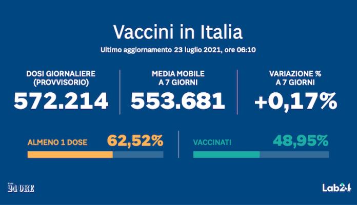 Il Vaccino Anti Covid In Italia In Tempo Reale Il Sole 24 ORE - 23 luglio