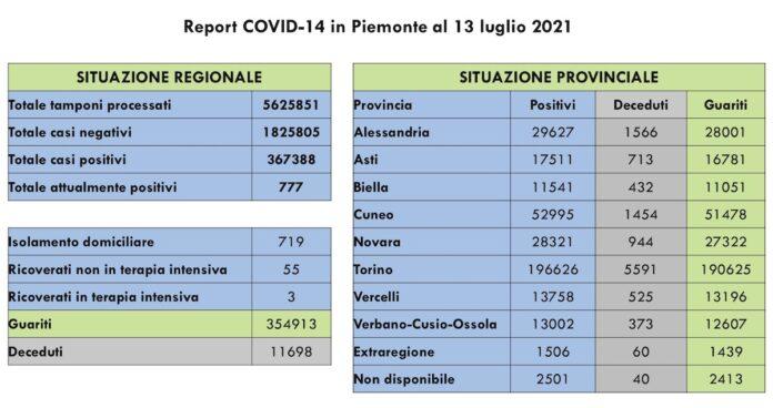 Report COVID 19 Piemonte 13 Luglio 2021