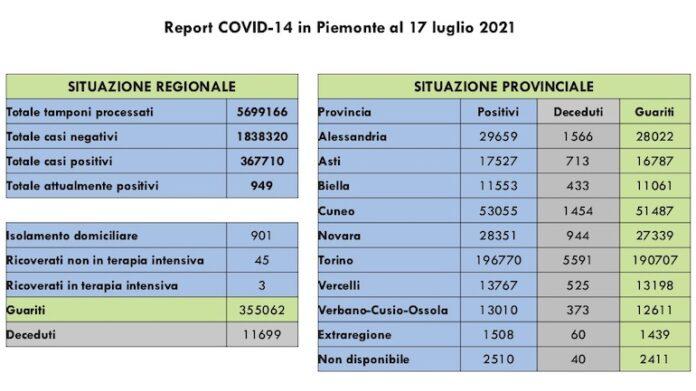 Report COVID 19 Piemonte 17 Luglio 2021