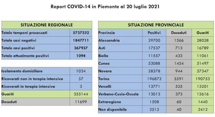Report COVID 19 Piemonte 20 Luglio 2021