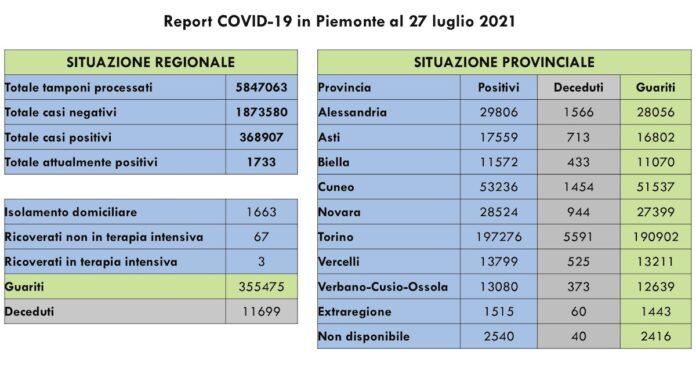 Report COVID 19 Piemonte 27 Luglio 2021