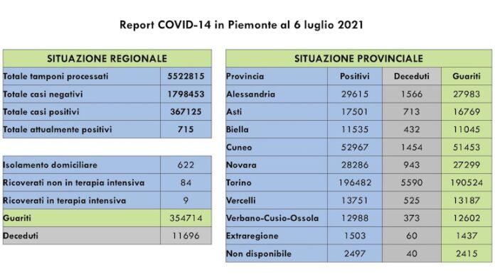 Report COVID 19 Piemonte 6 Luglio 2021