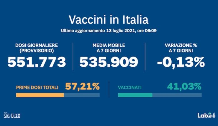 Vaccino Anti Covid In Italia In Tempo Reale Il Sole 24 ORE