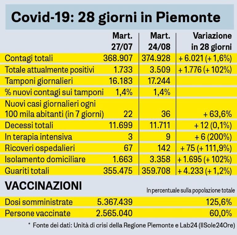 Covid Sette Giorni In Piemonte Tabella 24 08 2021