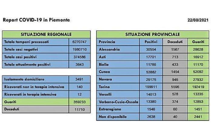 Coronavirus, Bollettino Piemonte 22 Agosto 2021