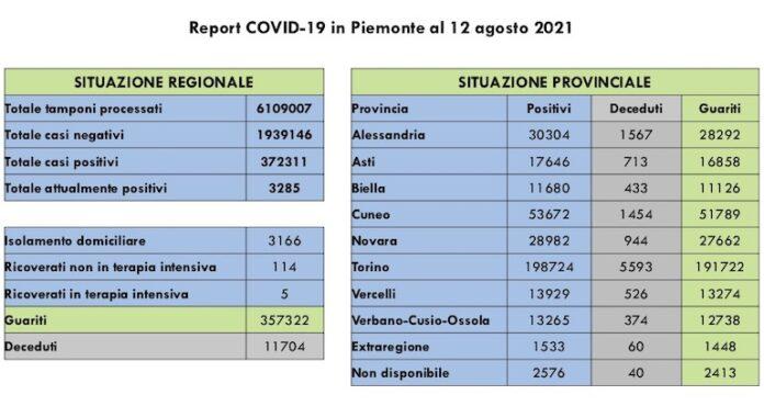 Report COVID 19 Piemonte 12 Agosto 2021