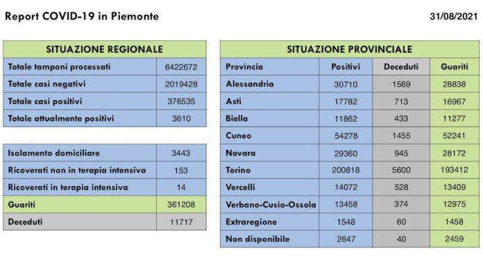 Report COVID 19 Piemonte 31 Agosto 2021