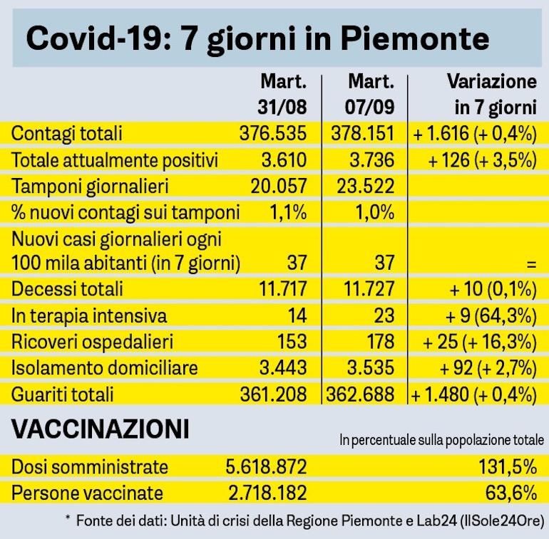 Covid 19 Sette Giorni In Piemonte
