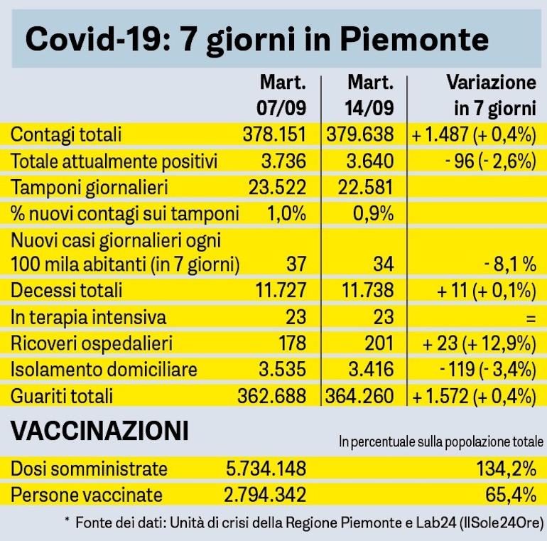 Covid Sette Giorni In Piemonte Tabella 14 09 2021