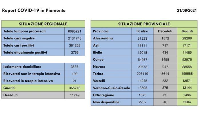 Report COVID 19 Piemonte 21 Settembre 2021