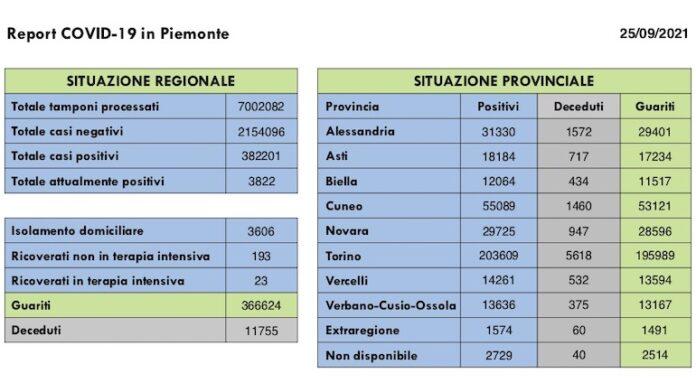Report COVID 19 Piemonte 25 Settembre 2021