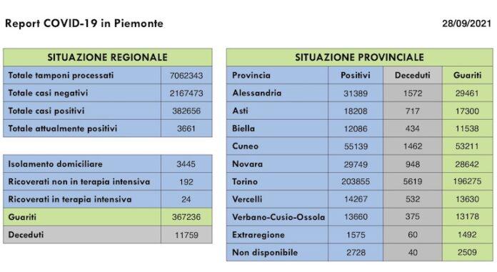 Report COVID 19 Piemonte 28 Settembre 2021