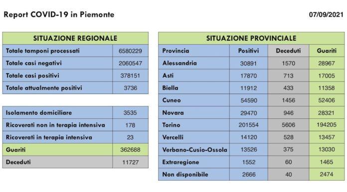 Report COVID 19 Piemonte 7 Settembre 2021